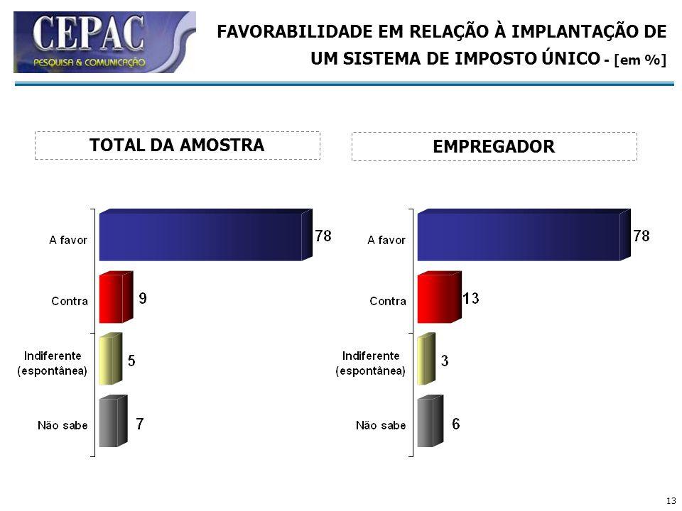 FAVORABILIDADE EM RELAÇÃO À IMPLANTAÇÃO DE UM SISTEMA DE IMPOSTO ÚNICO - [em %]